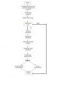 diagram alur hibah riset-1