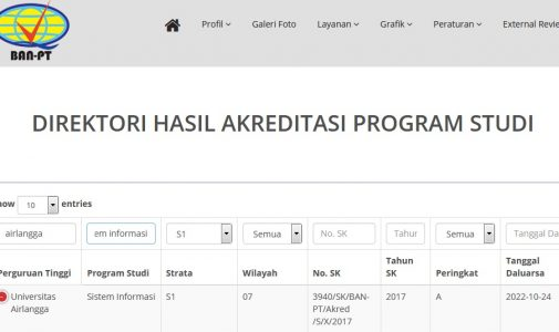 """Selamat dan Sukses Prodi S1 Sistem Informasi Mendapat Nilai Akreditasi """"A"""""""